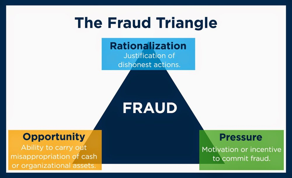 The Fraud Triangle graphic